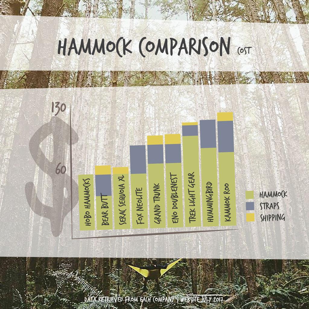 Hammock Comparison