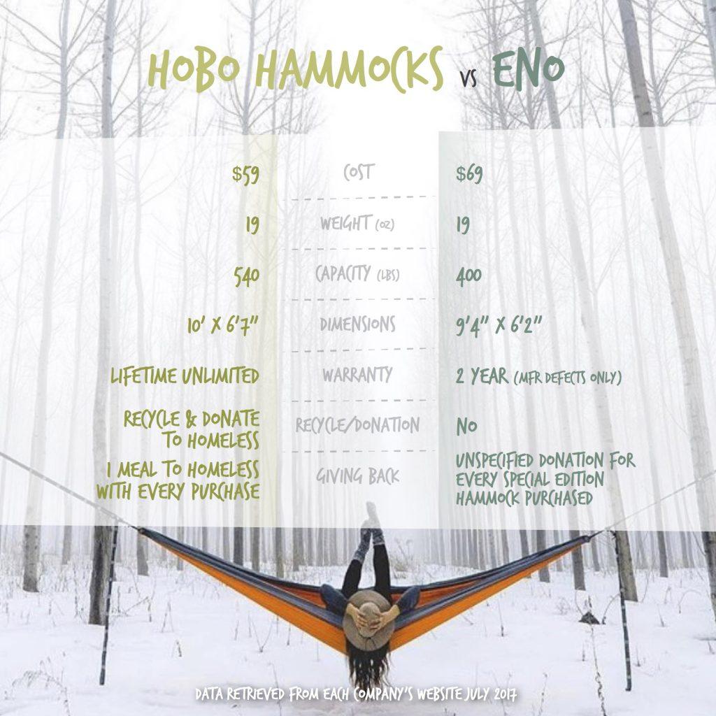 ENO vs. Hobo Hammocks