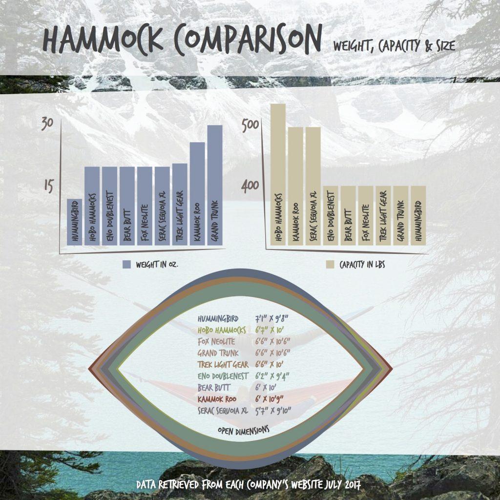 Hammock size comparison