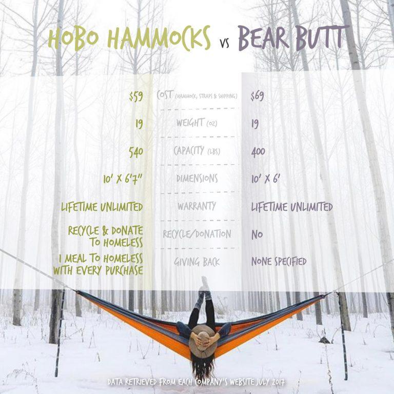 Bear Butt vs. Hobo Hammocks