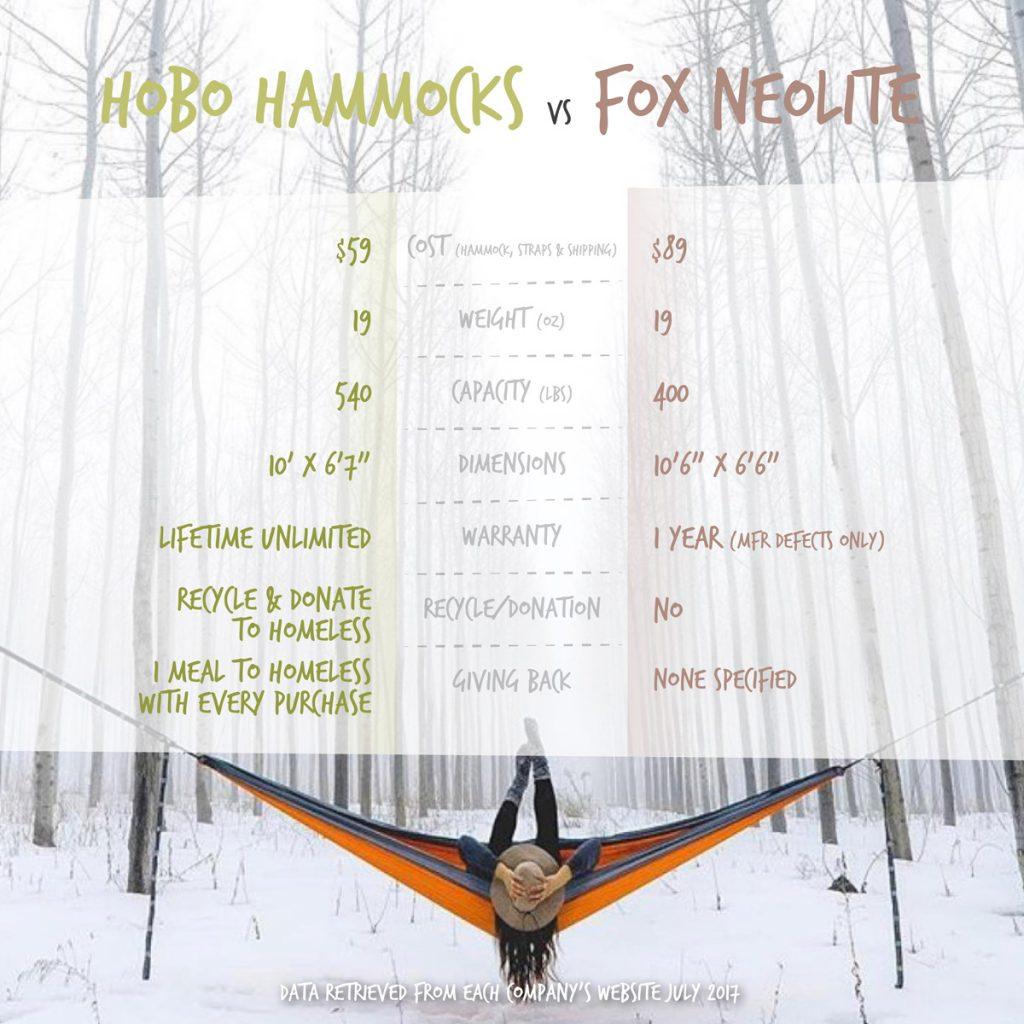 Fox Hammocks vs. Hobo Hammocks