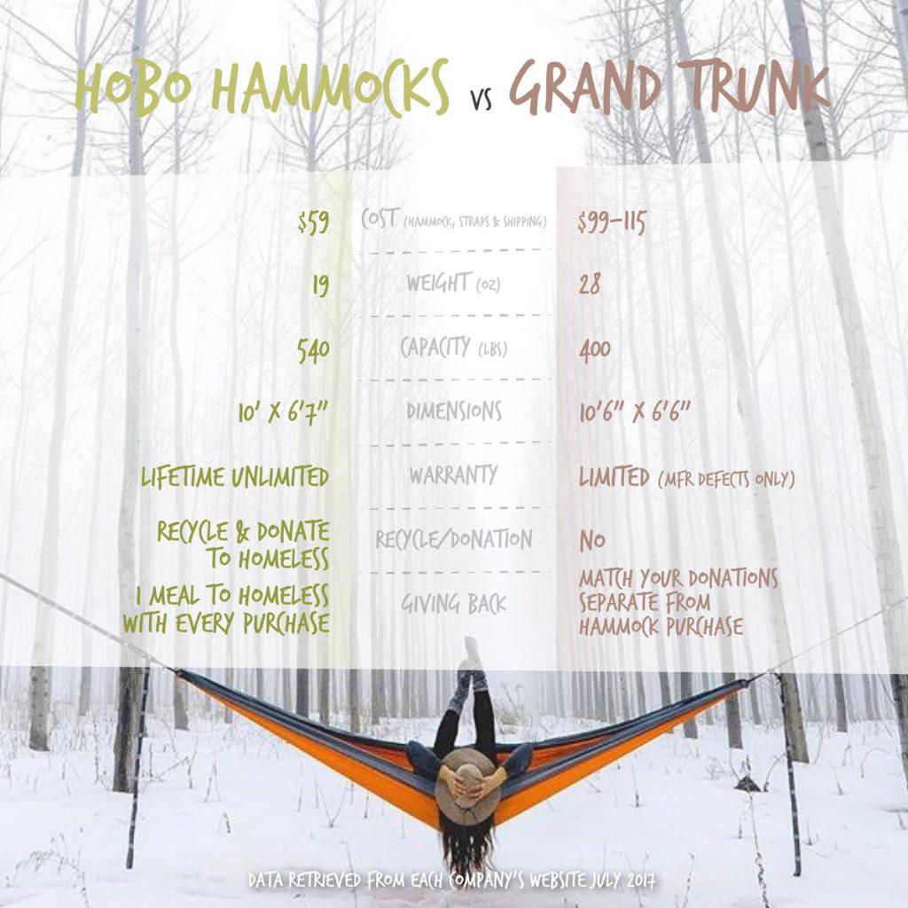 Grand Trunk vs. Hobo Hammocks