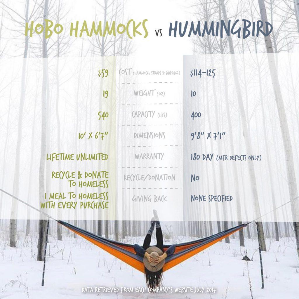 Hummingbird Hammocks vs. Hobo Hammocks