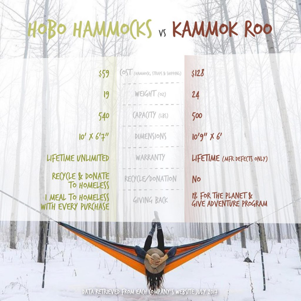 Kammok Roo vs Hobo Hammocks