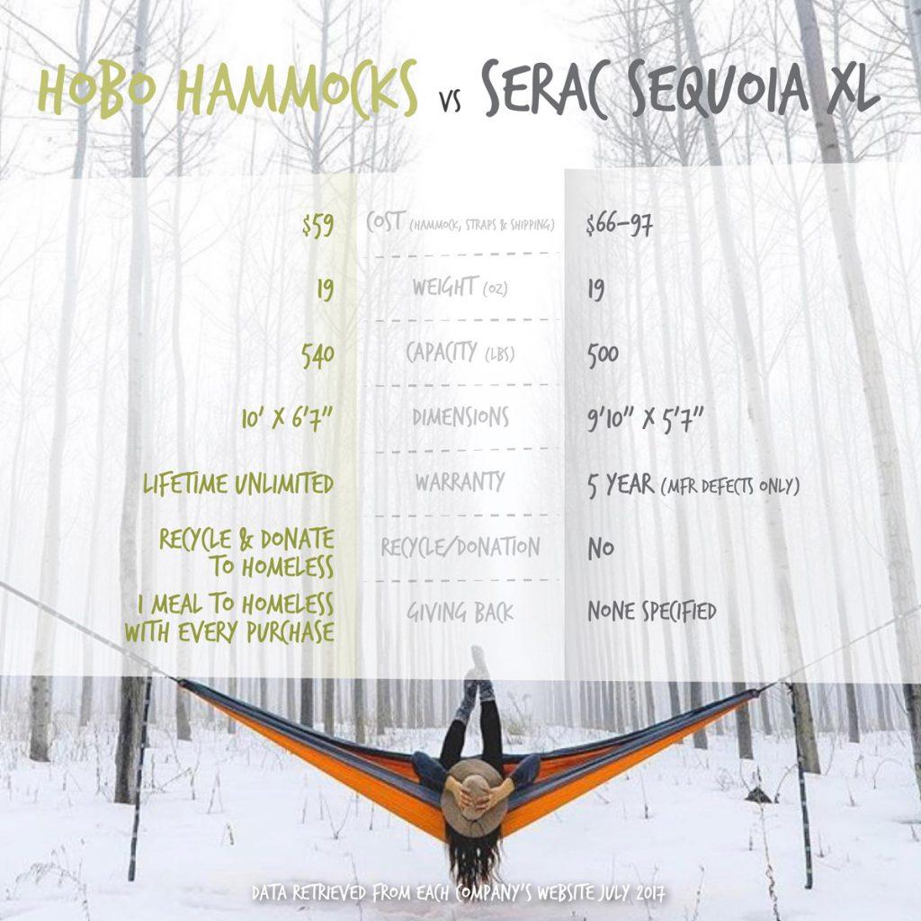Serac vs. Hobo Hammocks