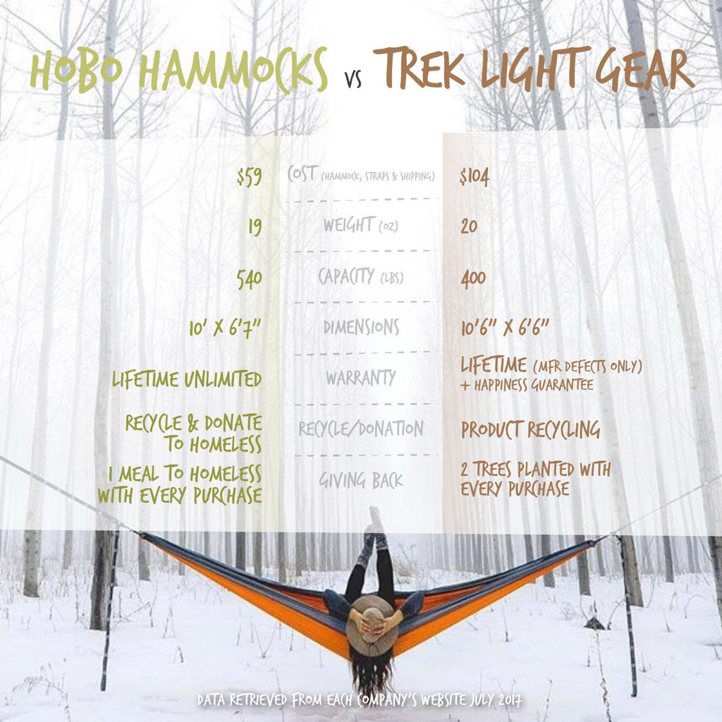 trek light vs. hobo hammocks